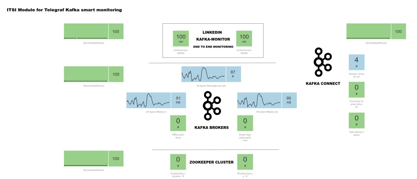 Welcome to the ITSI module for Telegraf Apache Kafka smart